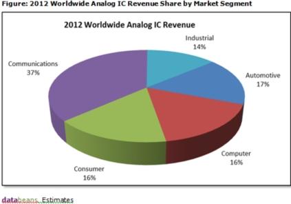 2012年の世界アナログIC市場の分野別における売上高の割合