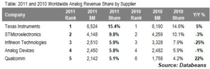 アナログICメーカーの売上高(百万米ドル)とシェア