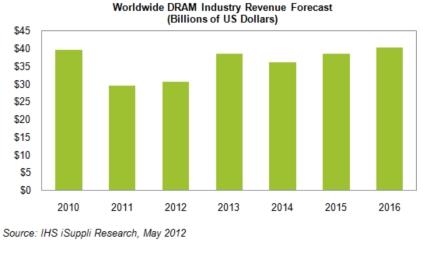 DRAMの世界売上高予測