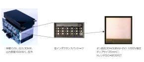 「SiC小型インバータモジュール」の構成