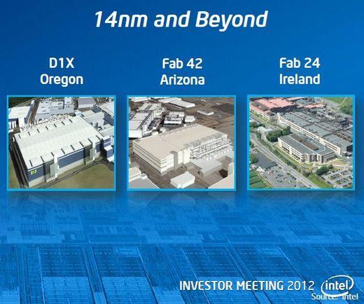 Intelの製造工場
