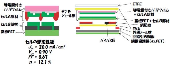 20120530AIST_OPV_structure_590px.jpg