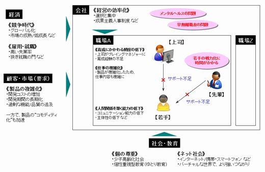 図1 開発現場を取り巻く環境の変化