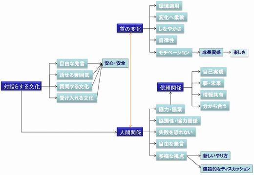 図2 組織学習に必要な要素と関係性