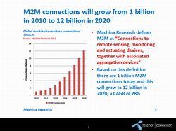 M2Mの接続数