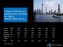 M2M通信機能を搭載した携帯電話機の台数