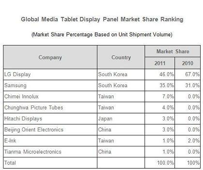 タブレット向けディスプレイの市場シェア