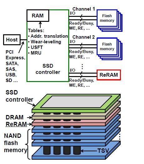 ReRAM混在型SSDのアーキテクチャ