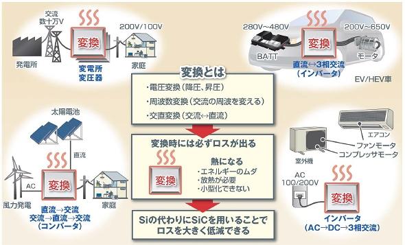 20120614ROHM_whySiC_590px.jpg