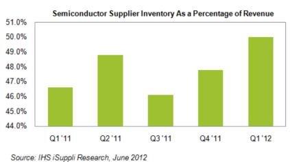 半導体メーカーの売上高に占める在庫の比率