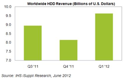 HDDの世界売上高