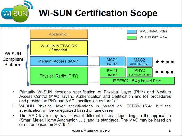 図 Wi-SUN Allianceの活動内容 物理層としてIEEE 802... 2012~13