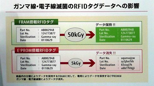 RFIDタグの記録データに放射線滅菌が与える影響を示したパネル。これによると、FRAM品が50kGyでもデータを保持できるのに対し、EEPROM品は5kGyでもデータが消失してしまう。