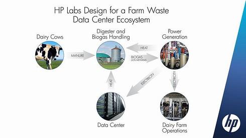 牧場から出る肥料でデータセンターを動かす
