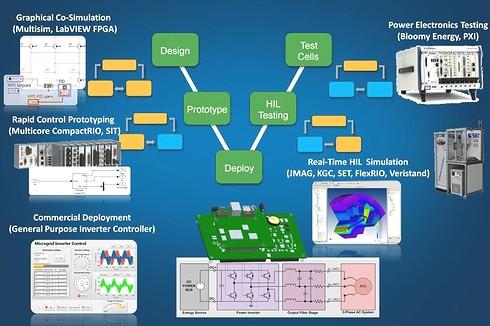 NIがビジョンを掲げるパワーエレクトロニクスのV字モデル
