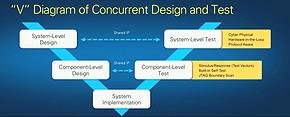 現代の設計とテストに対応する新たなV字モデル