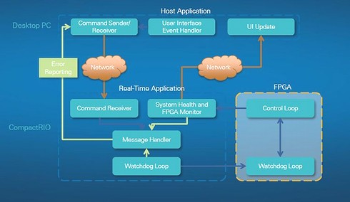 計測/制御ハードウェア上のFPGA制御をサンプルプロジェクトとして用意