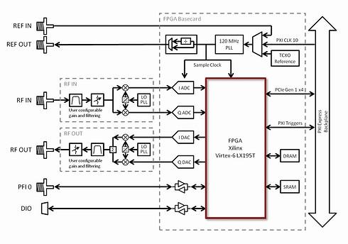 ベクトル信号トランシーバのハードウェアアーキテクチャ