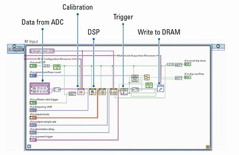 RF計測器の信号処理経路をグラフィカルに記述