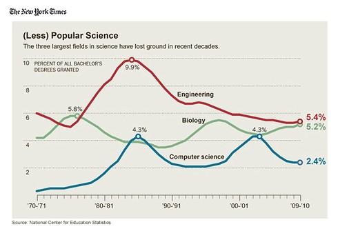 工学/科学の人気が下降し続けている