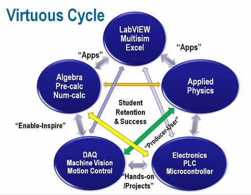 """技術教育の""""好循環""""を作り出す"""