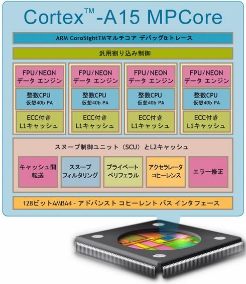 Cortex-A15のアーキテクチャ