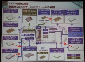 アルプス電気が提供する通信モジュール