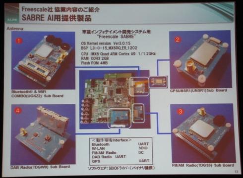 「SABRE」と、SABREで利用可能なアルプス電気の通信接続モジュール