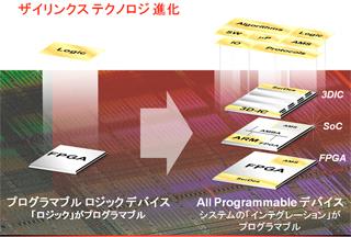 ay_xilinx_all_programmable.jpg