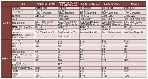 Kindle Fire HDの主な仕様と部材コスト