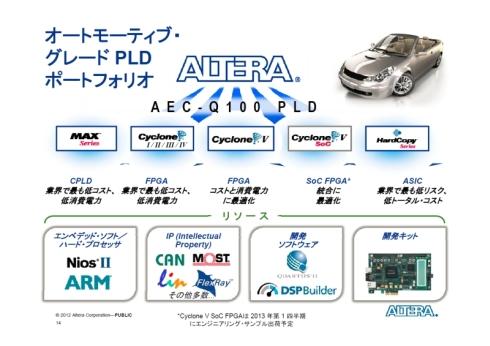 アルテラの車載グレード製品
