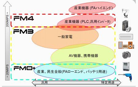 mm121106_fujitsu_fig2.jpg