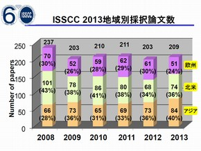 ISSCC_2013_Tokyo_Press_Fig02.jpg