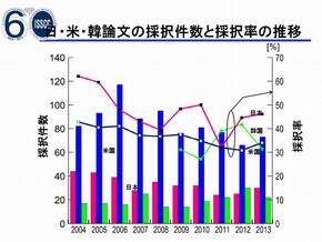 ISSCC_2013_Tokyo_Press_Fig04.jpg