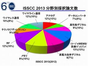 ISSCC_2013_Tokyo_Press_Fig06.jpg