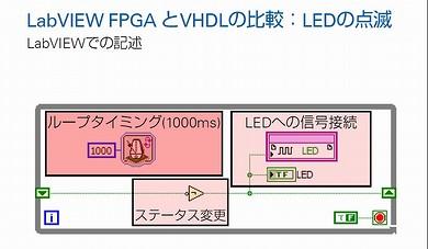図4 LEDを点滅させる動作をNI LabVIEWでプログラミングした場合