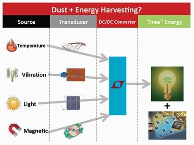 無線センサーネットと環境発電を組み合わせる