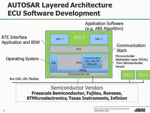 図1 AUTOSARが策定したソフトウェアの階層構造