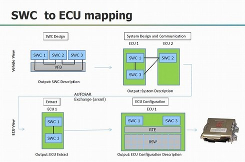 図3 ソフトウェア(SWC)設計からECUコンフィギュレーションまでの流れ