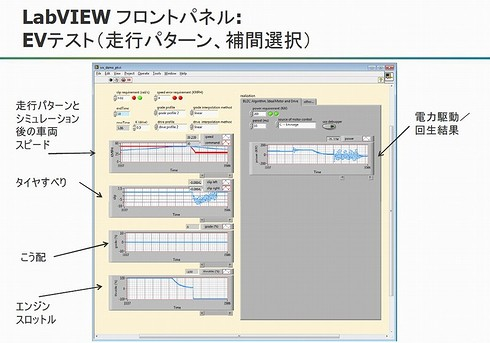 図5 NI LabVIEWのウィンドウに表示された走行テスト結果