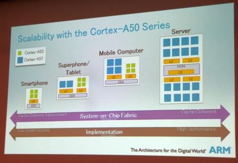 「Cortex-A50シリーズ」の各種機器への適用例