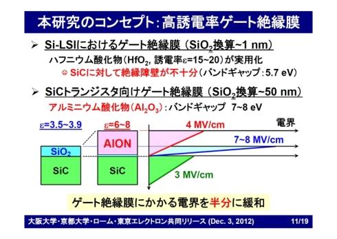 AlONを用いたゲート絶縁膜の特性