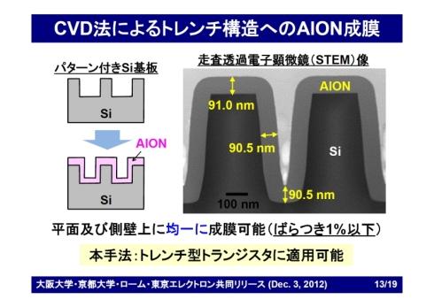 CVD法でトレンチ構造の凹凸パターンに成膜したAlONの膜厚