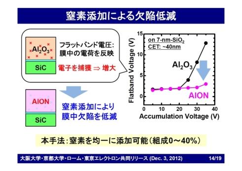 酸化アルミニウムへの窒素添加による電気的欠陥の低減効果