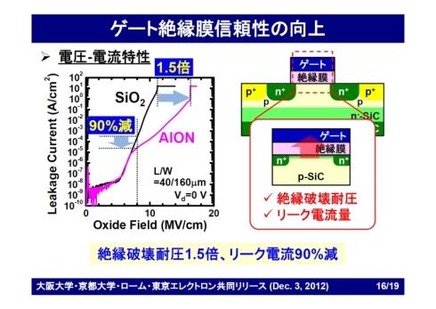 AlONゲート絶縁膜を用いて試作したトレンチ型SiC-MOSFETの特性