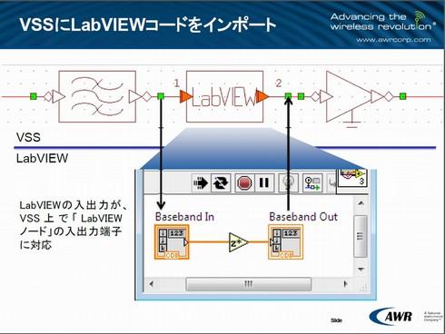 図1 VSSとNI LabVIEWの連携