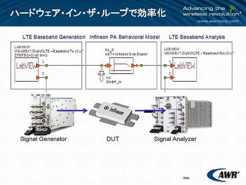 図2 NI LabVIEWとVSSの協調によるハードウェア・イン・ザ・ループ(HIL)の構築