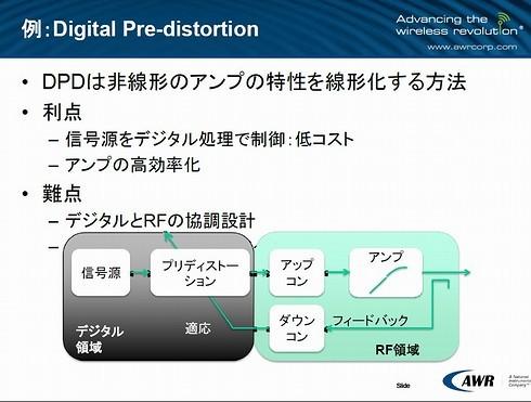 図3 デジタル・プリ・ディストーション(DPD)の仕組み
