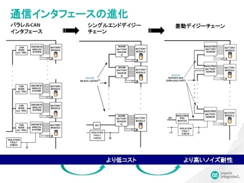 バッテリーモニター回路における接続インタフェースの進化