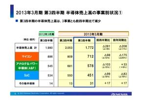 2012年度第3四半期の事業分野別半導体売上高